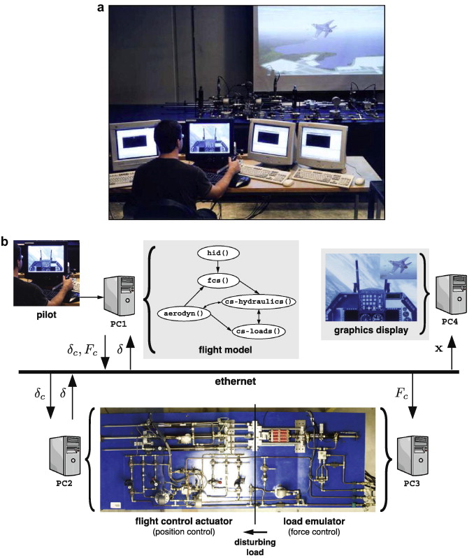 Hardware-in-the-loop simulator for research on fault tolerant