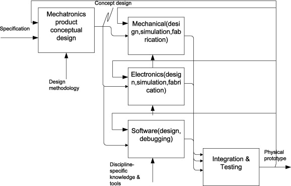 A proposed approach to mechatronics design education: Integrating