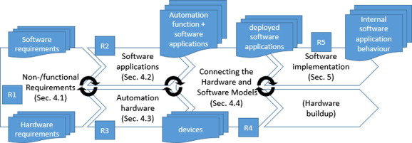 Model-driven engineering of Manufacturing Automation
