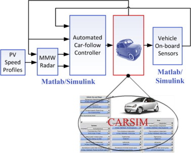 Terminal sliding mode control of automated car-following