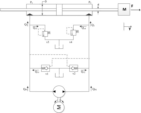 Trajectory control of an electro hydraulic actuator using an