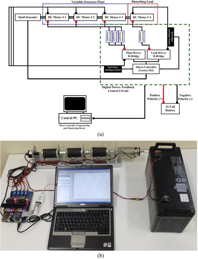 Precise Angular Speed Control Of Permanent Magnet Dc Motors In