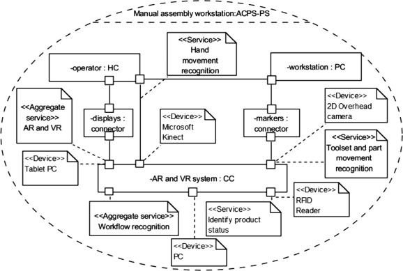 Engineering insights from an anthropocentric cyber-physical system on