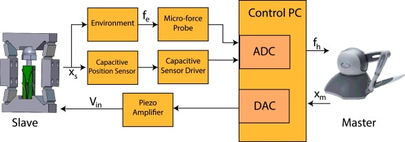 Design, development and analysis of a haptic-enabled modular