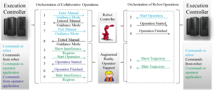 Seamless human robot collaborative assembly – An automotive case