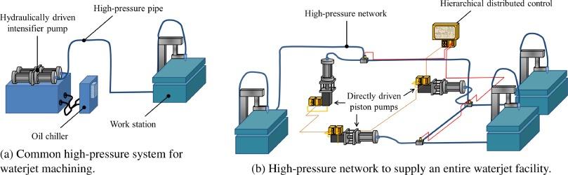 A graph-based modelling methodology for high-pressure