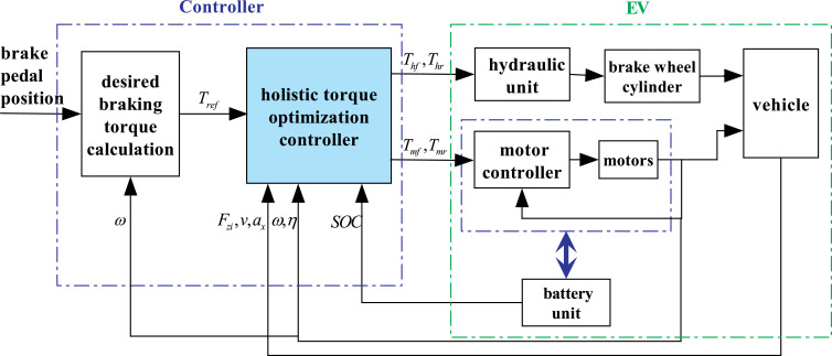 Torque optimization control for electric vehicles with four