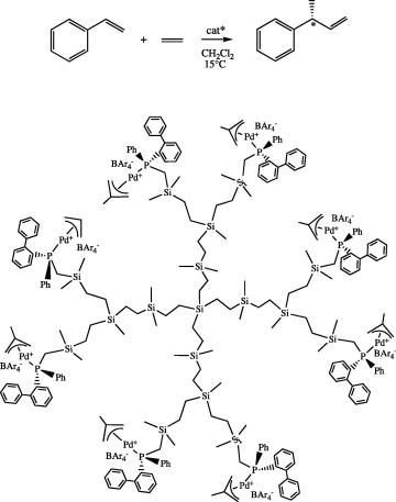 Palladium Catalysis Using Dendrimers Molecular Catalysts Versus