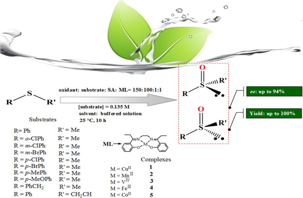 Stereoselective Sulfoxidation Catalyzed By Achiral Schiff Base