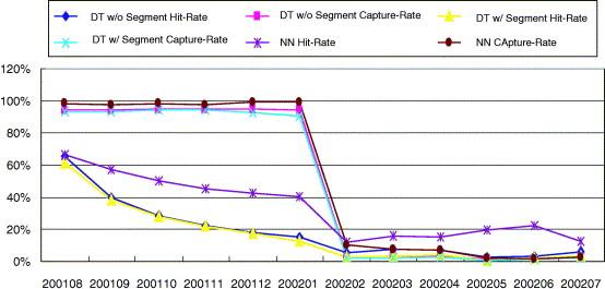 Applying data mining to telecom churn management - ScienceDirect