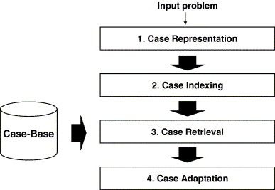 A case based reasoning system with the two dimensional reduction general process of case based reasoning ccuart Choice Image