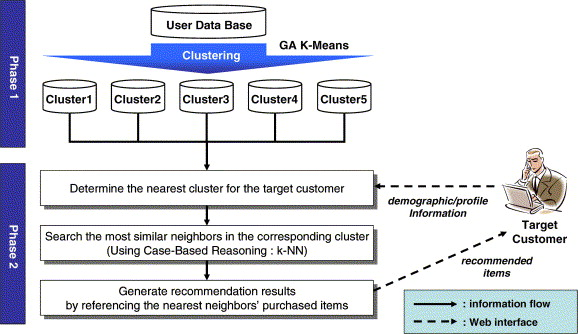 A recommender system using GA K-means clustering in an online