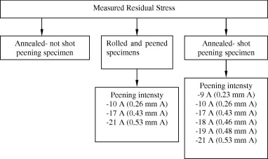 Modelling of residual stresses in the shot peened material C-1020 ...
