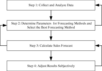 how to forecast sales for a new product