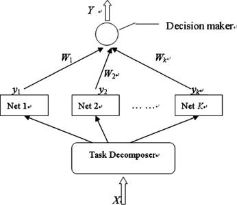 A novel Bayesian learning method for information aggregation