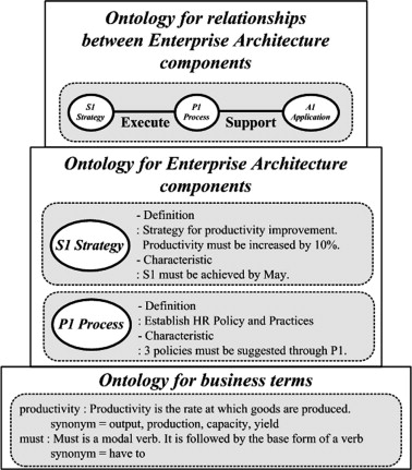 An Ontology Based Enterprise Architecture Sciencedirect