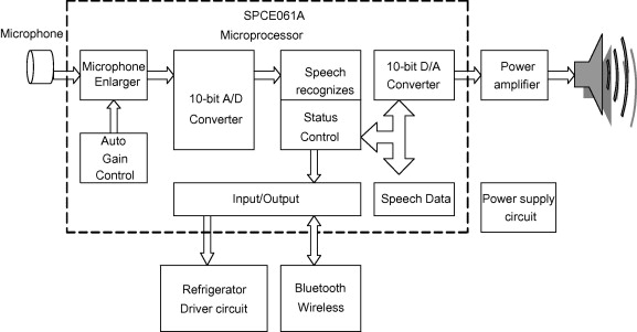 3c intelligent home appliance control system example with hardware structure of speech control system of refrigerator publicscrutiny Image collections