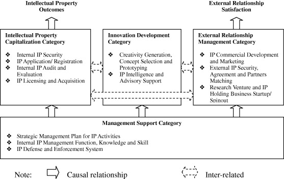 Development Of Audit System For Intellectual Property Management