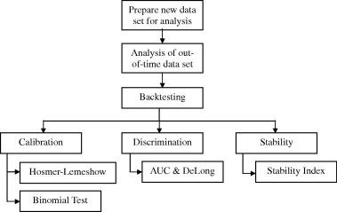 Monitoring and backtesting churn models - ScienceDirect