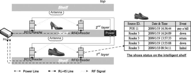 Intelligent service-integrated platform based on the RFID