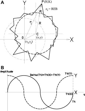 Experimental Pc Based Tgpid Control Method For 2d Cnc Machine