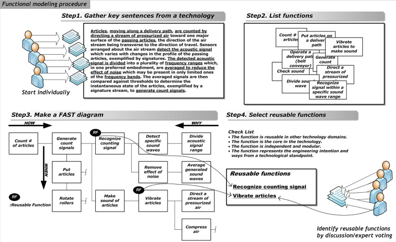 Ontological functional modeling of technology for reusability