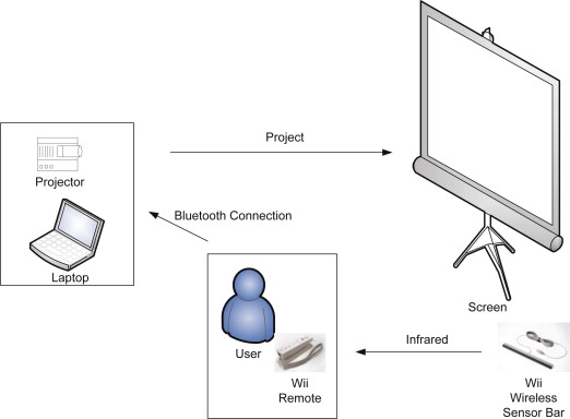 Painting In The Air With Wii Remote Sciencedirect