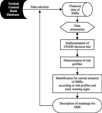 financial early warning system model and data mining application for