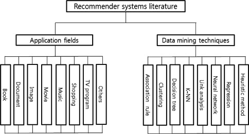 A literature review and classification of recommender systems