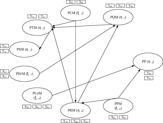 Evolutionary Optimization Of Model Specification Searches Between