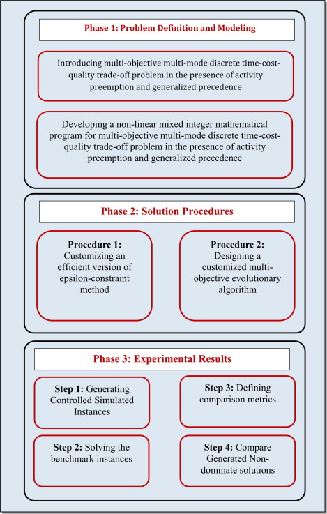A new multi-objective multi-mode model for solving preemptive time ...