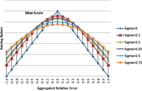 Smart pricing scheme: A multi-layered scoring rule