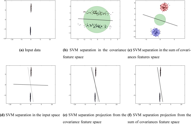 Two ellipsoid Support Vector Machines - ScienceDirect