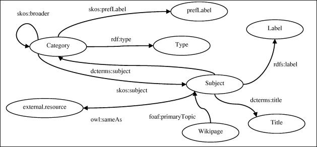 A reference ontology for profiling scholar's background