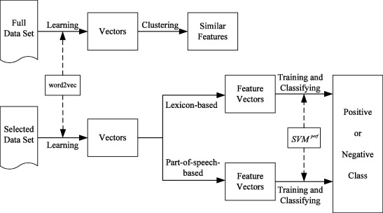 Chinese comments sentiment classification based on word2vec and