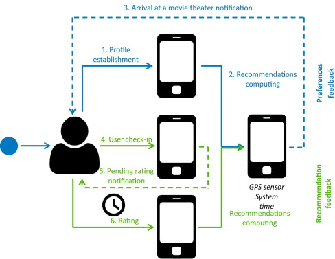 RecomMetz: A context-aware knowledge-based mobile