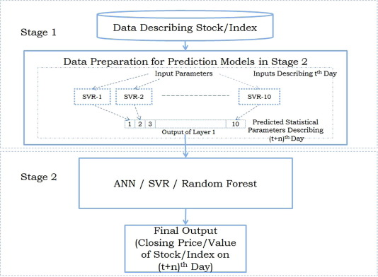 Predicting stock market index using fusion of machine learning