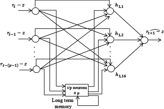 Recurrent neural network and a hybrid model for prediction of stock