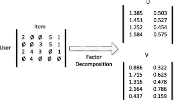 Transforming collaborative filtering into supervised
