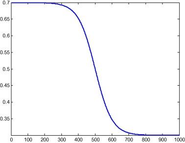 A self-adaptive harmony PSO search algorithm and its