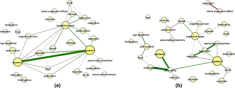 Burst Analysis For Automatic Concept Map Creation With A Single