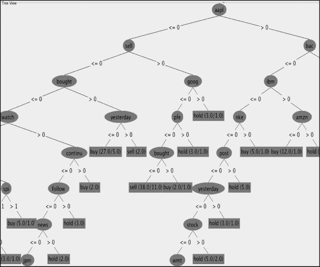 Quantifying StockTwits semantic terms' trading behavior in