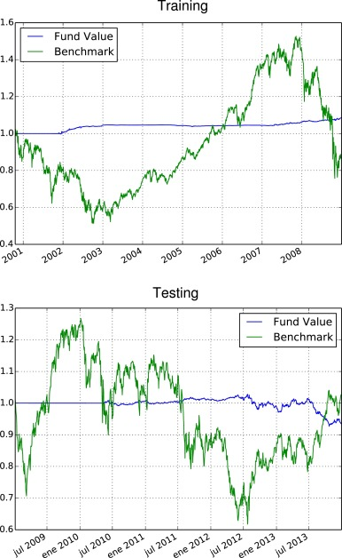 Robust technical trading strategies using GP for algorithmic