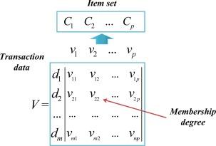 Futuristic data-driven scenario building: Incorporating text