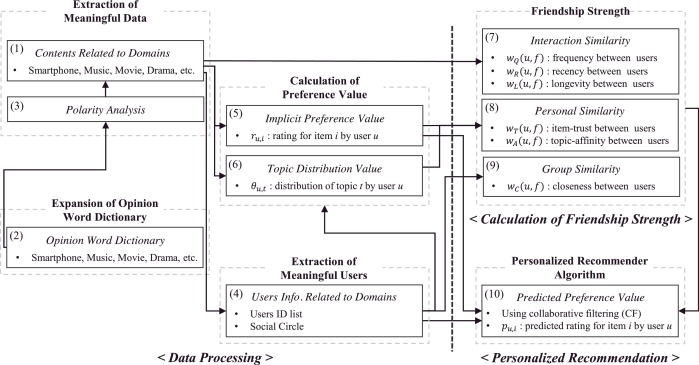 Personalized recommender system based on friendship strength