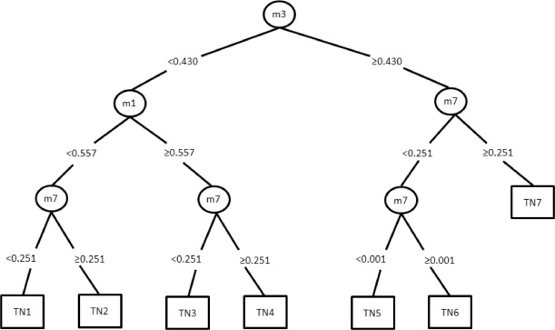 A regression tree approach using mathematical programming