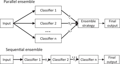 A boosted decision tree approach using Bayesian hyper-parameter
