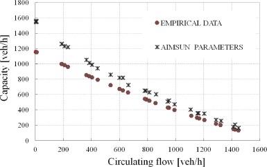 Estimation of Passenger Car Equivalents for single-lane