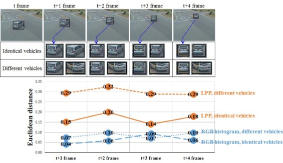 Trajectory-based vehicle tracking at low frame rates - ScienceDirect