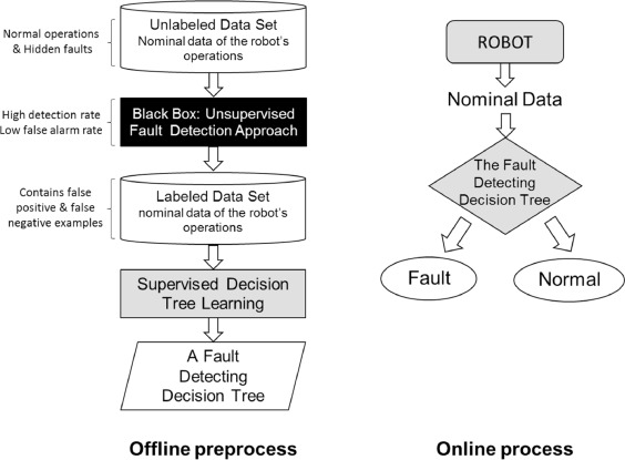 A hybrid approach for improving unsupervised fault detection